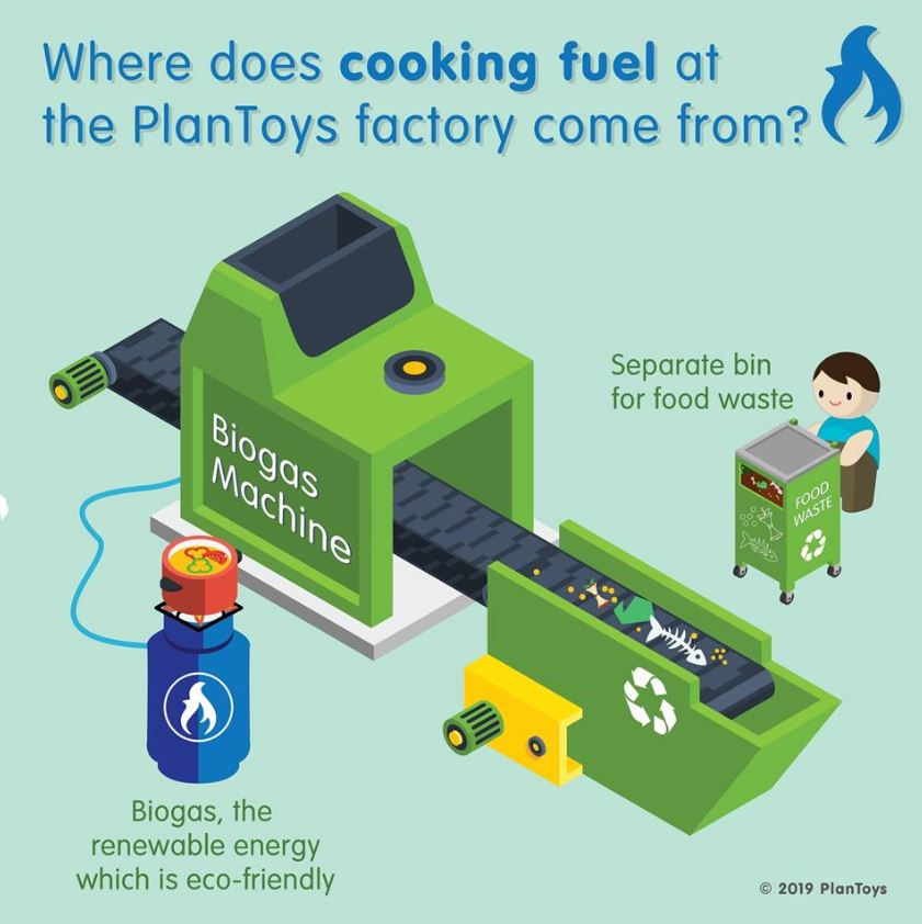 PlanToys Bio-gas Production